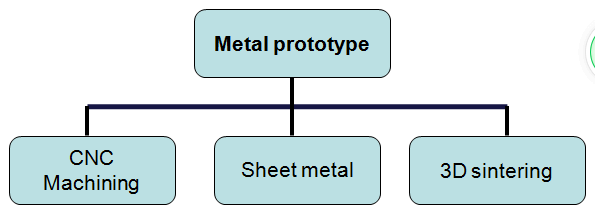 metal prtotype